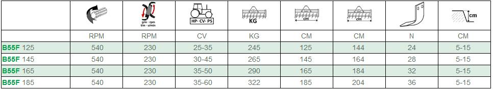 Glebogryzarka B55 F