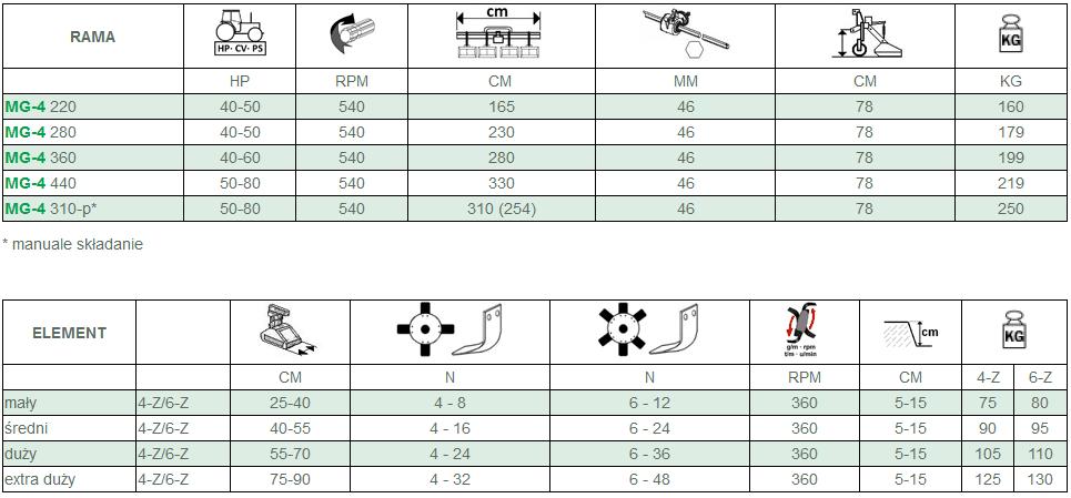 Glebogryzarka międzyrzędowa MG4