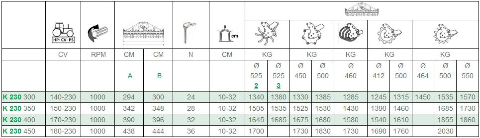 Agregat MekFarmer K 230